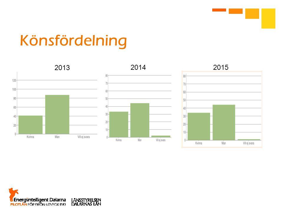 Könsfördelning 2014 2013 2015