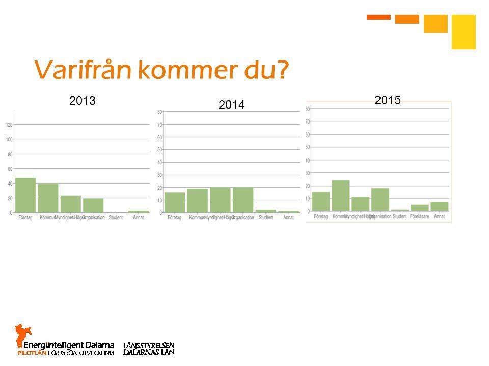 Vad är ditt helhetsintryck när det gäller tema och innehåll? 2014 2013 2015 3,714,104,26