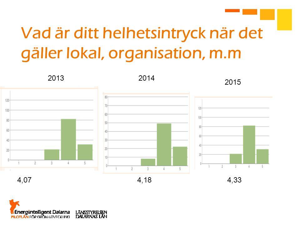 Vad är ditt helhetsintryck när det gäller lokal, organisation, m.m 2015 20142013 4,074,184,33