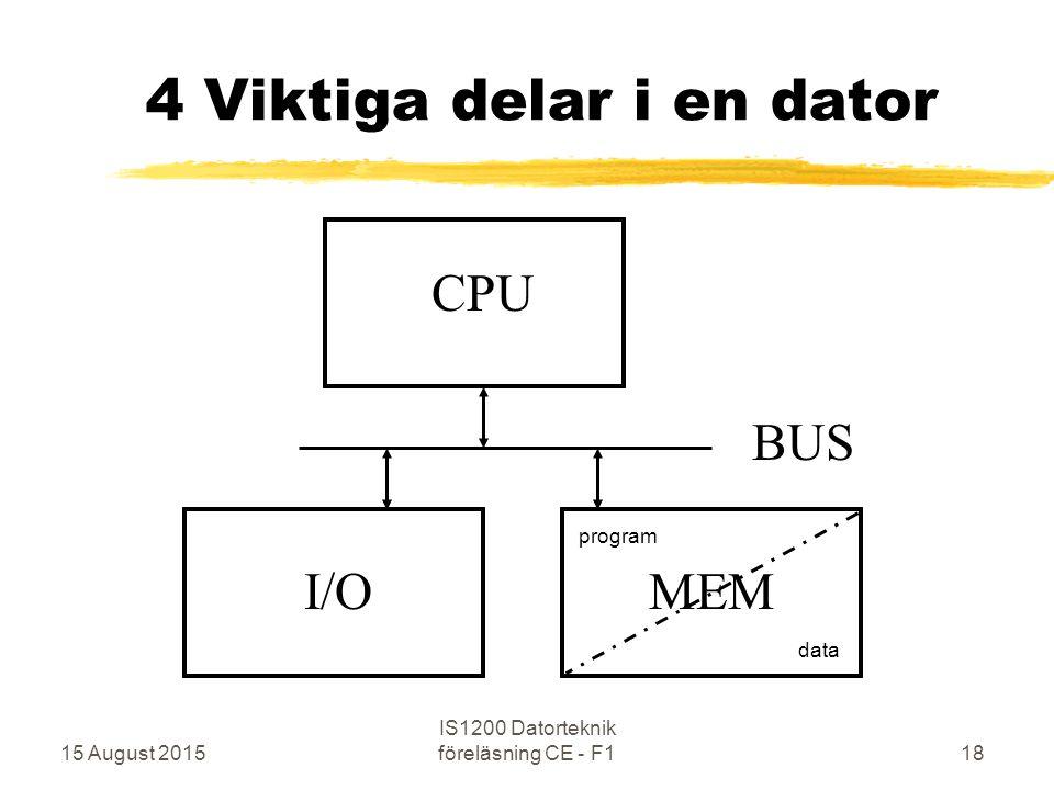 15 August 2015 IS1200 Datorteknik föreläsning CE - F118 4 Viktiga delar i en dator CPU MEM BUS I/O program data