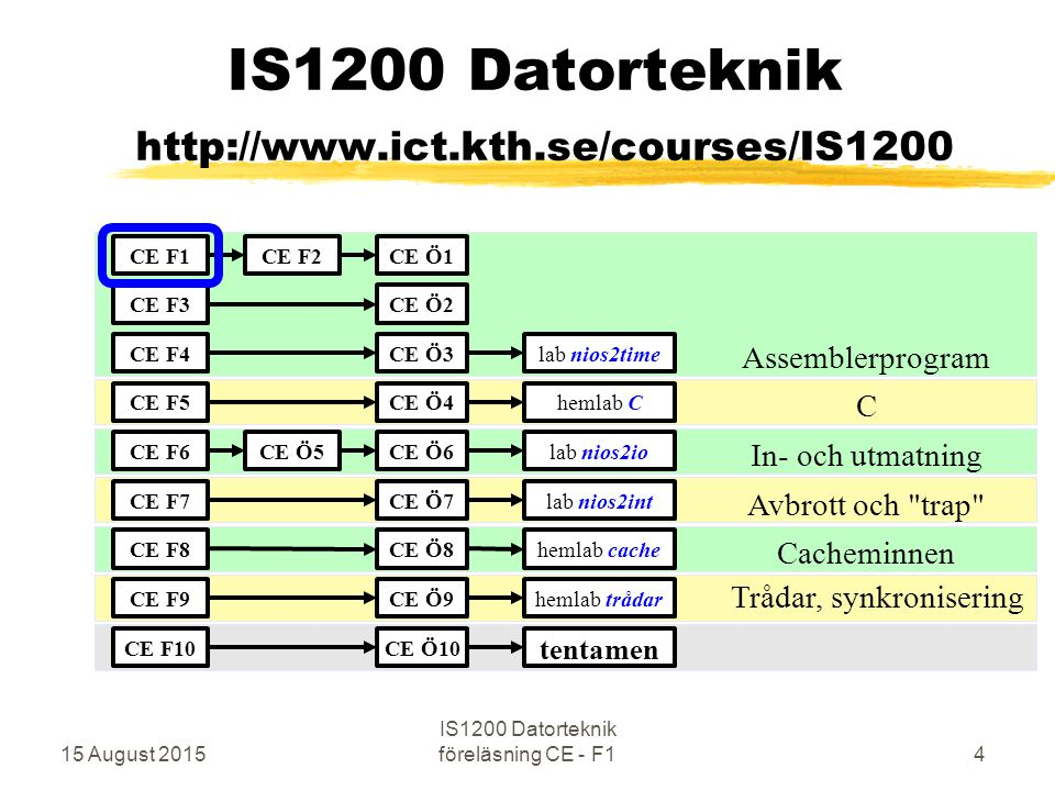 IS1200 Datorteknik http://www.ict.kth.se/courses/IS1200 Assemblerprogram C In- och utmatning Avbrott och trap Cacheminnen Trådar, synkronisering CE F1 CE F3 CE F4 CE F5 CE F6 CE F7 CE F8 CE F9 CE F2 CE Ö4 CE Ö1 CE Ö2 CE Ö3 CE Ö7 CE Ö8 CE Ö9 CE Ö5CE Ö6 lab nios2time hemlab C lab nios2io lab nios2int hemlab cache hemlab trådar CE F10CE Ö10 tentamen 15 August 20154 IS1200 Datorteknik föreläsning CE - F1