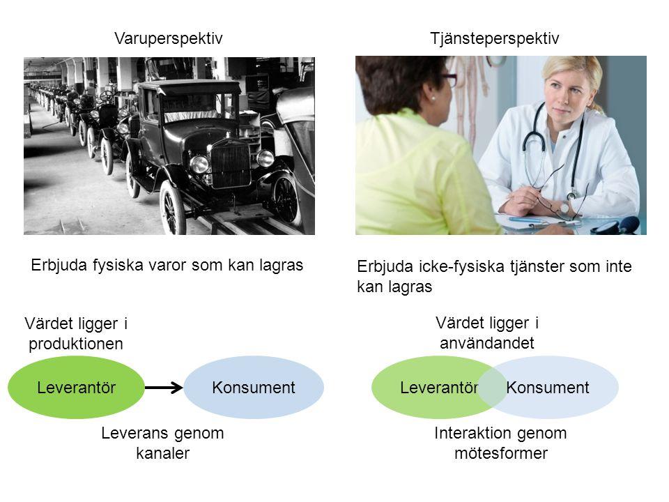 Erbjuda icke-fysiska tjänster som inte kan lagras LeverantörKonsument Interaktion genom mötesformer Värdet ligger i användandet Tjänsteperspektiv Erbj