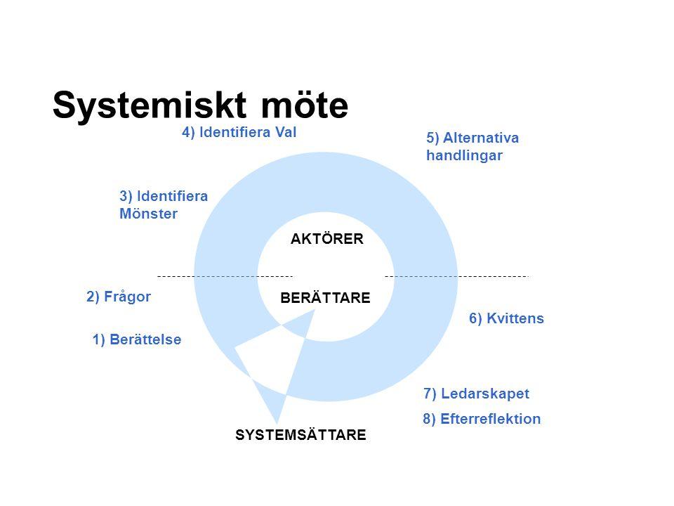 Systemiskt möte 3) Identifiera Mönster 2) Frågor 4) Identifiera Val 5) Alternativa handlingar 6) Kvittens SYSTEMSÄTTARE 8) Efterreflektion 1) Berättel