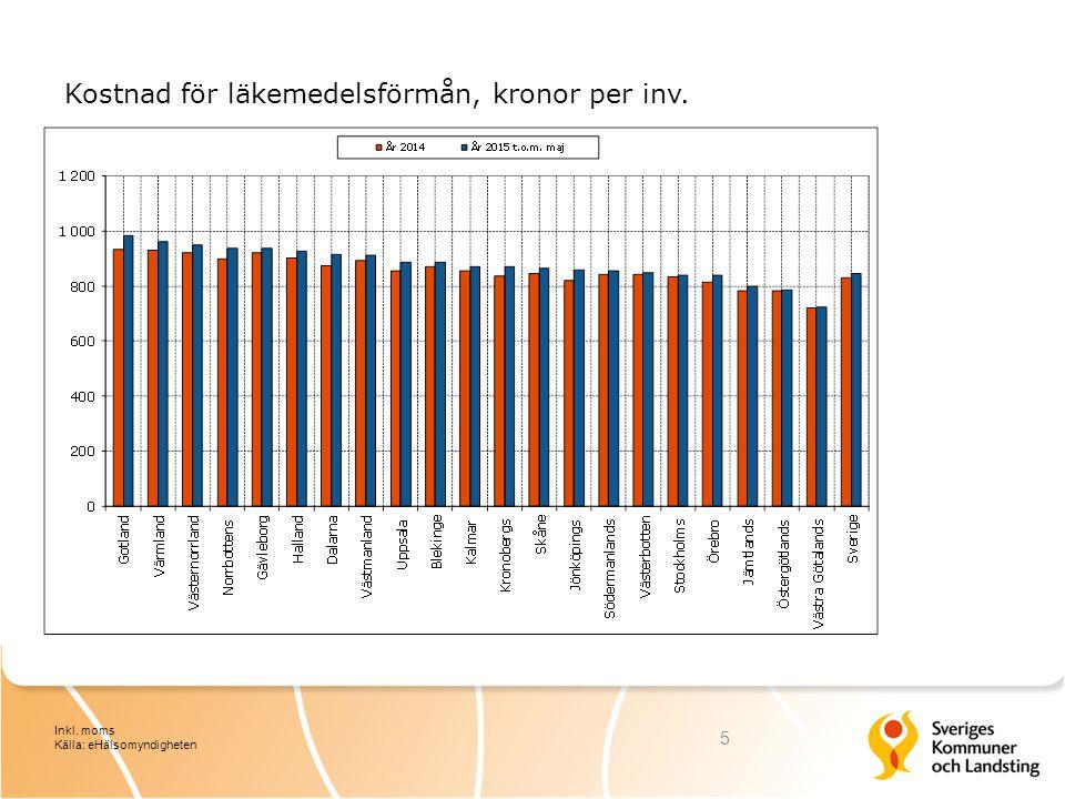 Kostnad för läkemedelsförmån, kronor per inv. 5 Inkl. moms Källa: eHälsomyndigheten