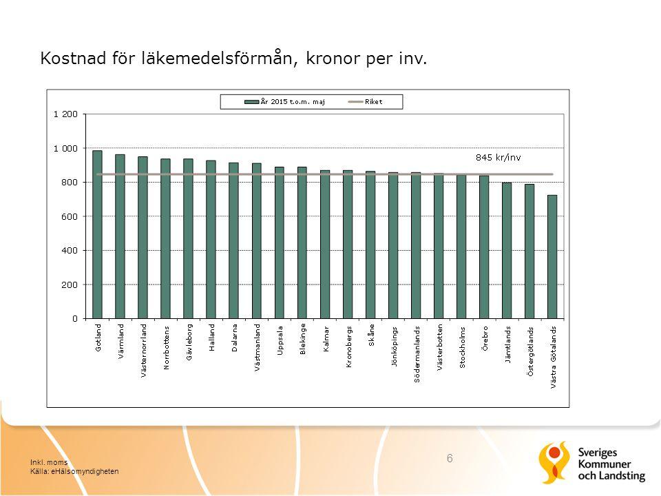 Kostnad för läkemedelsförmån, kronor per inv. 6 Inkl. moms Källa: eHälsomyndigheten