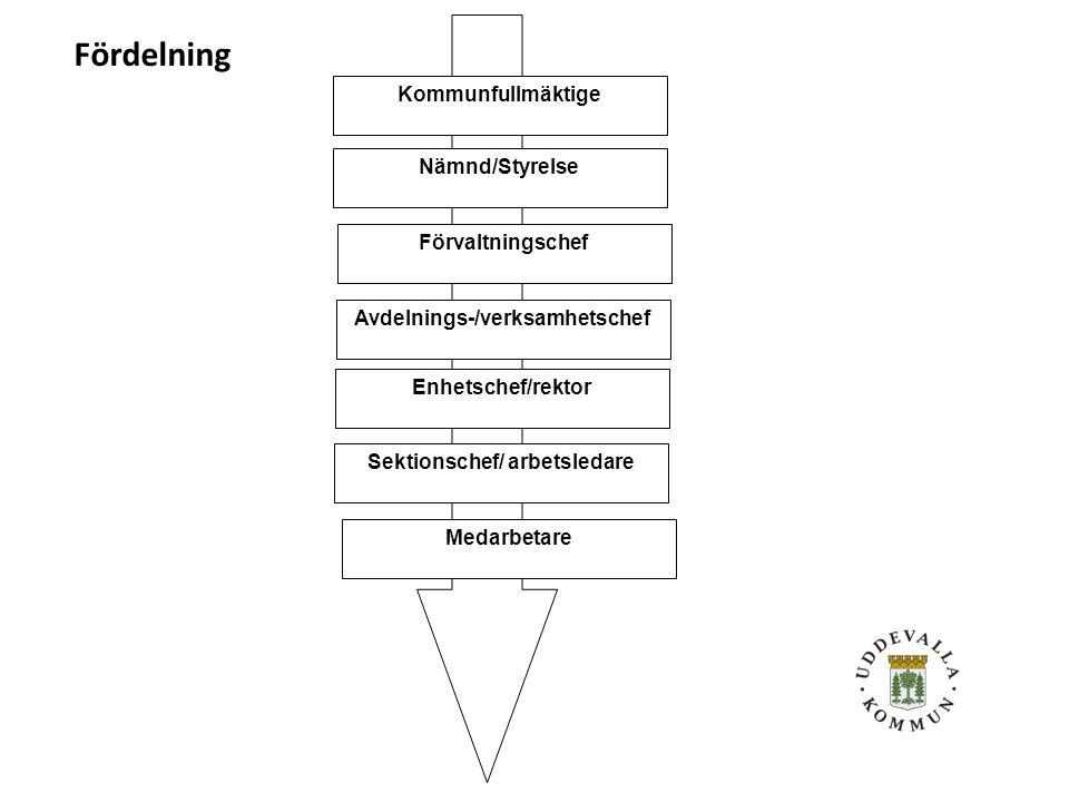 Att tänka på vid uppgiftsfördelning Uppgifterna fördelade på tillräckligt många Personer med befogenheter och resurser Personer med tillräckliga kunskaper om; a) Regler som har betydelse för arbetsmiljön b) Fysiska, psykologiska och sociala förhållanden som innebär risker för ohälsa och olycksfall c) Åtgärder för att förebygga ohälsa och olycksfall d)Arbetsförhållanden som främjar en tillfredsställande arbetsmiljö - Faktisk fördelning/delegation -Tydlighet - Skriftlighet -Uppföljning 8