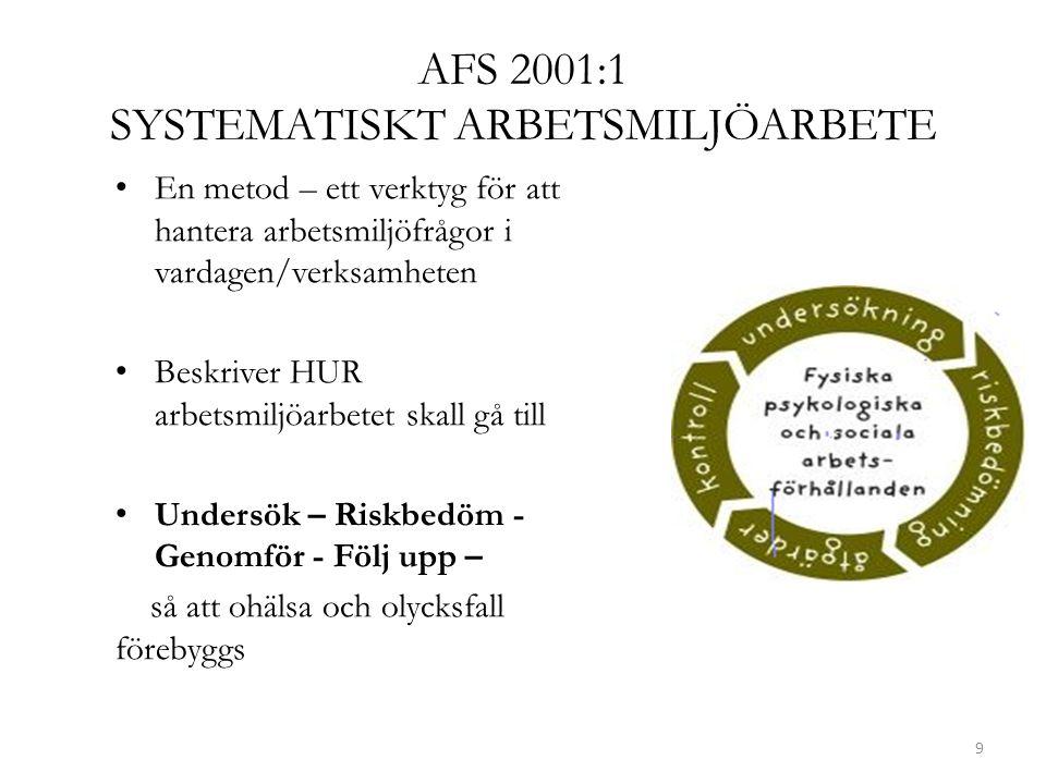 AFS 2001:1 SYSTEMATISKT ARBETSMILJÖARBETE En metod – ett verktyg för att hantera arbetsmiljöfrågor i vardagen/verksamheten Beskriver HUR arbetsmiljöar