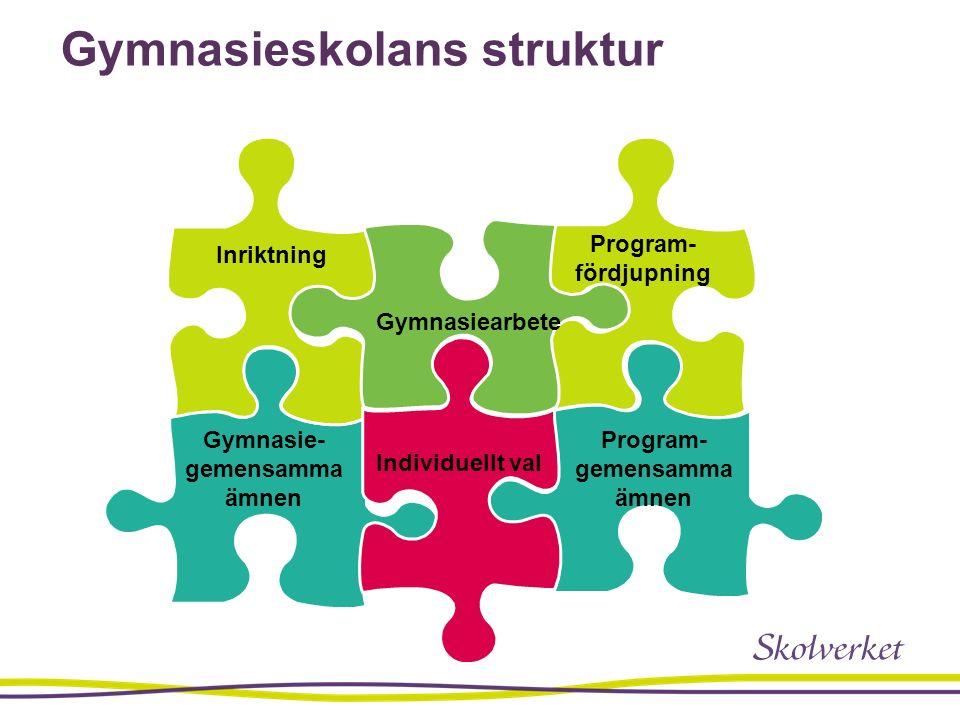 Gymnasieskolans struktur Inriktning Gymnasie- gemensamma ämnen Program- fördjupning Individuellt val Program- gemensamma ämnen Gymnasiearbete