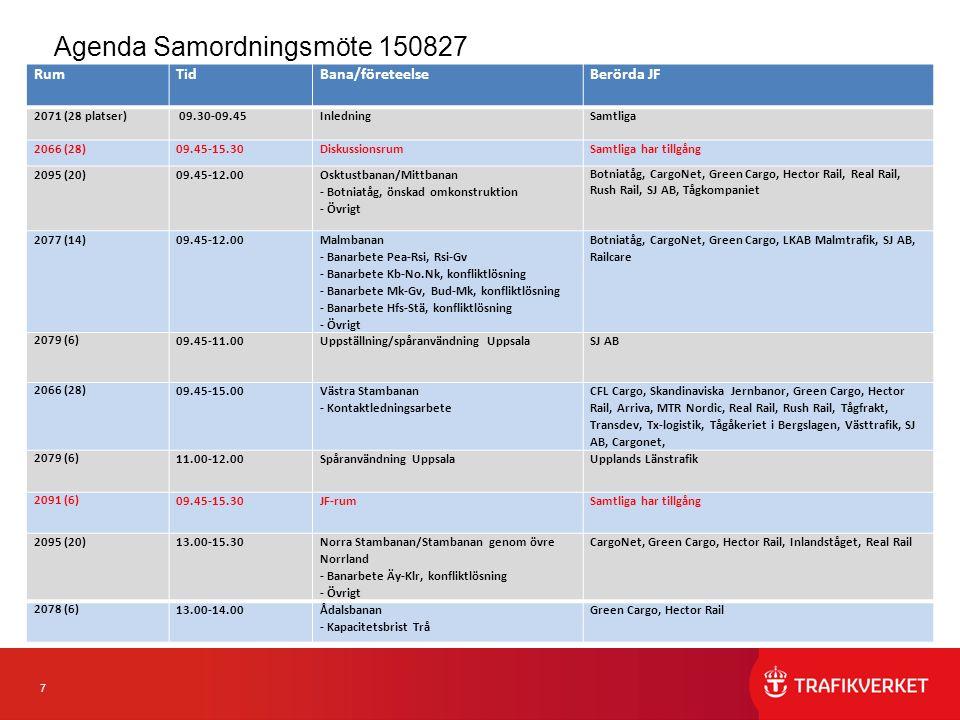 8 Agenda Samordningsmöte 150827 (eftermiddag) RumTidBana/företeelseBerörda JF 2071 (28)10.00-15.30Diskussionsrum Samtliga har tillgång 2095 (20)13.00-15.30 Norra Stambanan/Stambanan genom övre Norrland - Banarbete Äy-Klr, konfliktlösning - Övrigt CargoNet, Green Cargo, Hector Rail, Inlandståget, Real Rail 2091 (6) 10.00-15.30JF-rum Samtliga har tillgång 2078 (6) 13.00-14.00 Ådalsbanan - Kapacitetsbrist Trå Green Cargo, Hector Rail