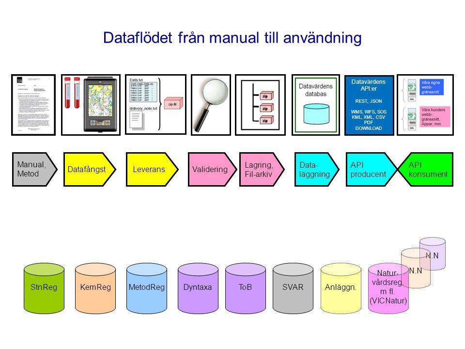 N.N Dataflödet från manual till användning Datafångst Validering Lagring, Fil-arkiv Data- läggning Manual, Metod API producent API konsument Leverans