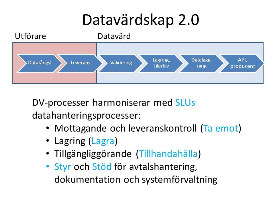 Utförare Datavärd DatafångstLeveransValidering Lagring, filarkiv Datalägg- ning API, producent Datavärdskap 2.0 DV-processer harmoniserar med SLUs dat