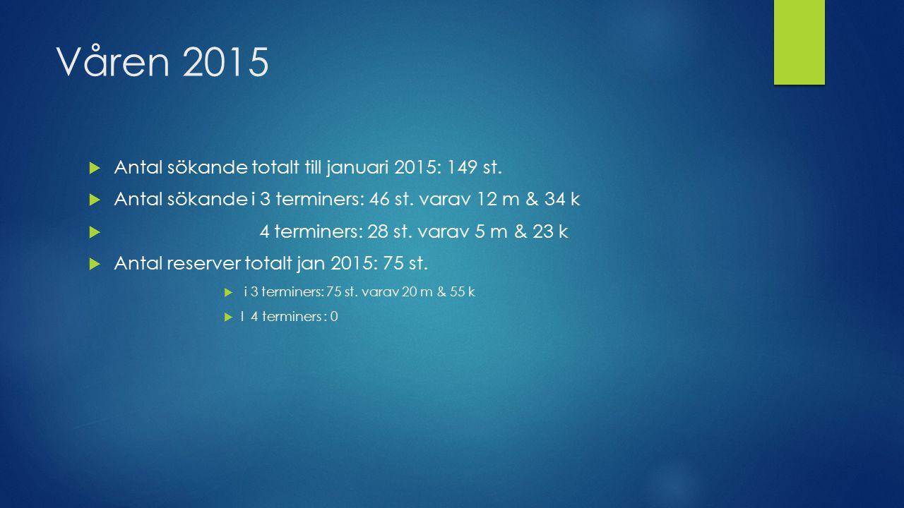 Våren 2015  Antal sökande totalt till januari 2015: 149 st.