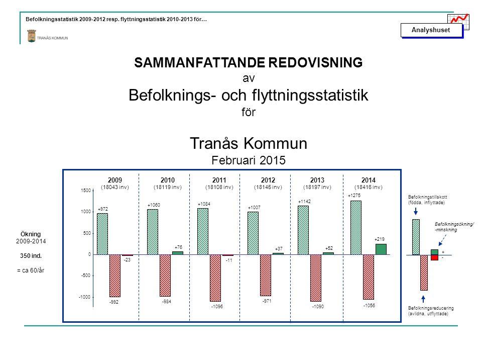 SAMMANFATTANDE REDOVISNING av Befolknings- och flyttningsstatistik för Tranås Kommun Februari 2015 Analyshuset Befolkningsstatistik 2009-2012 resp. fl