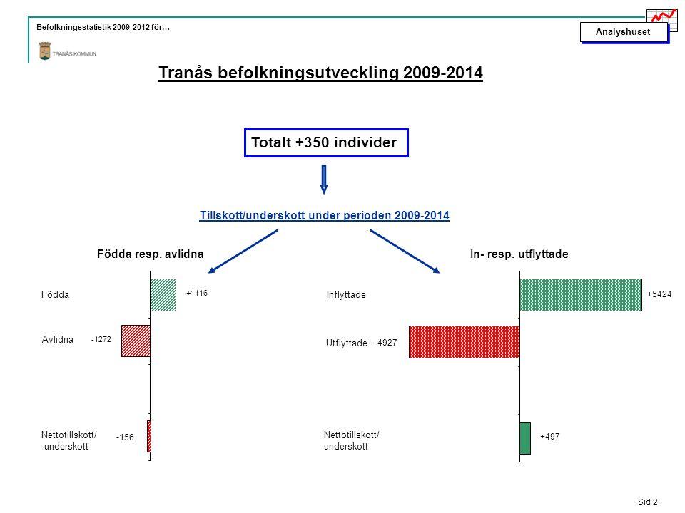 Analyshuset Befolkningsstatistik 2009-2012 för… Tranås befolkningsutveckling 2009-2014 Sid 2 Födda resp.