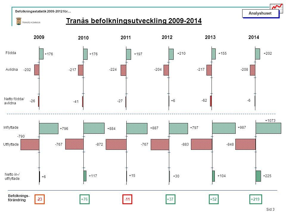 Analyshuset Befolkningsstatistik 2009-2012 för… Tranås befolkningsutveckling 2009-2014 Sid 3 Inflyttade Utflyttade Netto in-/ utflyttade Födda Avlidna