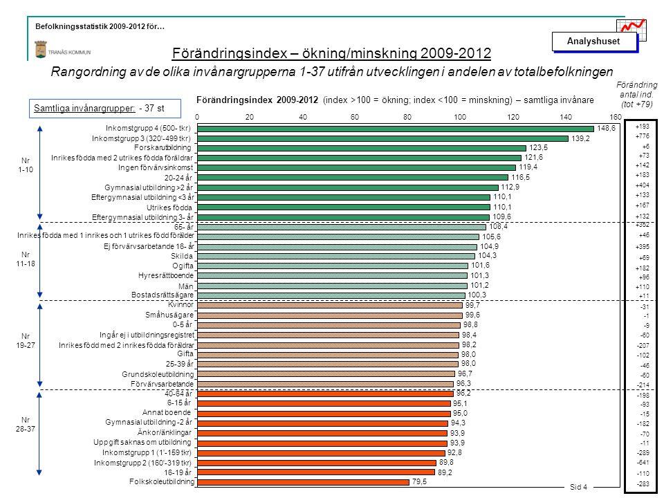 Analyshuset Befolkningsstatistik 2009-2012 för… Förändringsindex – ökning/minskning 2009-2012 Rangordning av de olika invånargrupperna 1-37 utifrån utvecklingen i andelen av totalbefolkningen Bilaga 2.1.1 Sid 4
