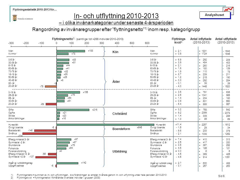 Analyshuset Flyttningsstatistik 2010-2013 för… In- och utflyttning 2010-2013 – i olika invånarkategorier under senaste 4-årsperioden Rangordning av invånaregrupper efter flyttningsnetto 1) inom resp.
