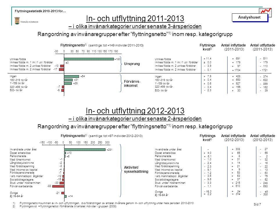 Analyshuset Flyttningsstatistik 2010-2013 för… In- och utflyttning 2011-2013 – i olika invånarkategorier under senaste 3-årsperioden Rangordning av invånaregrupper efter flyttningsnetto 1) inom resp.