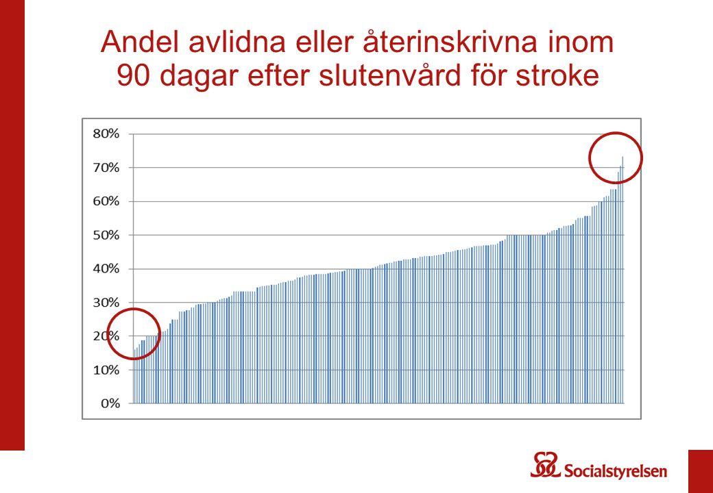 Andel avlidna eller återinskrivna inom 90 dagar efter slutenvård för stroke