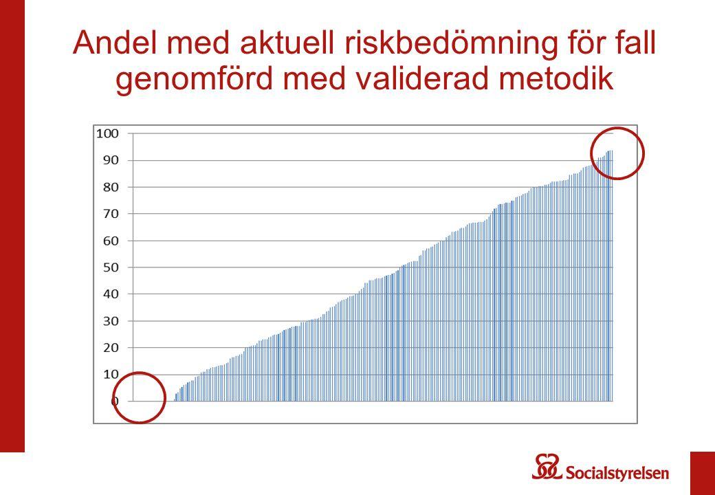Andel som riskbedöms för undernäring med validerad metodik
