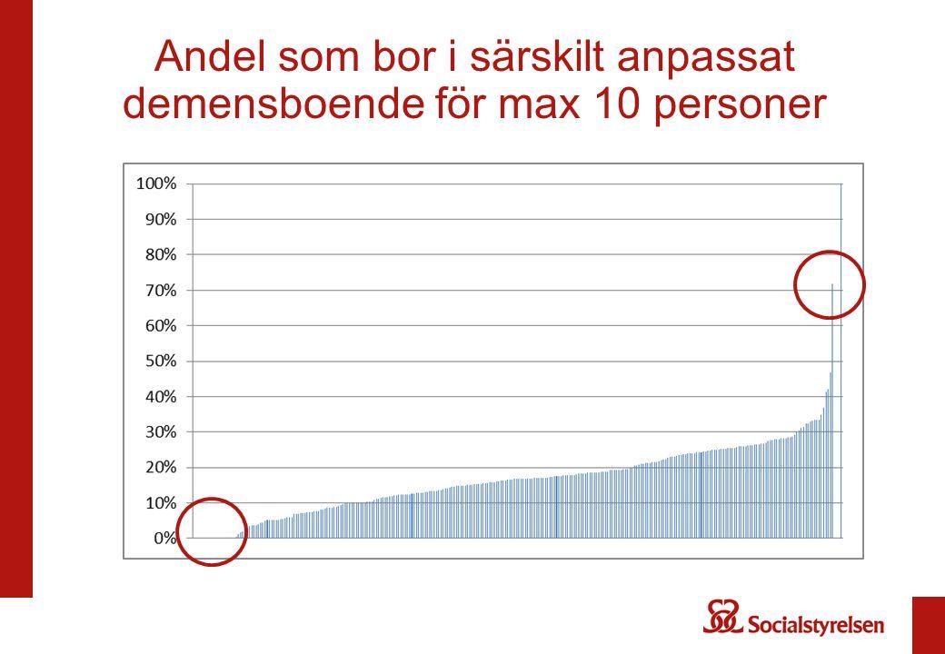 NÄMNDEN Nämndens ansvar för personer med demenssjukdom SÄBO AVTAL