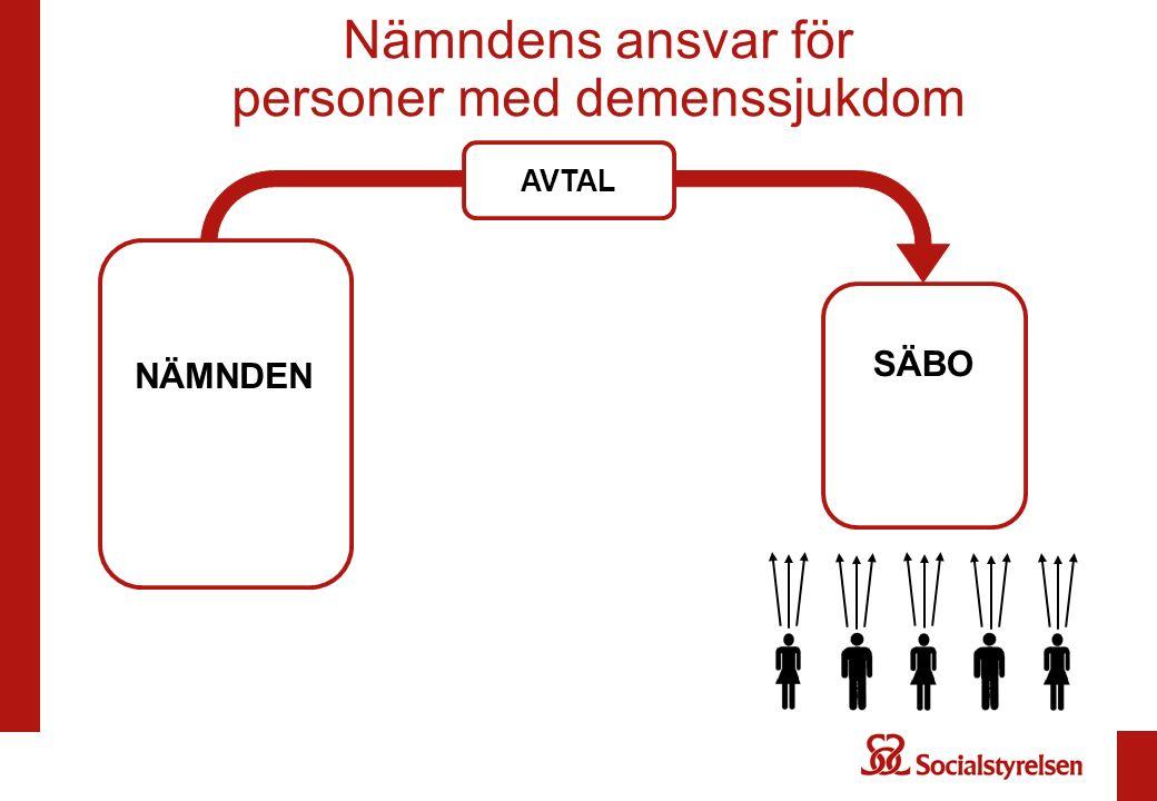 NÄMNDEN 11 kap.1 § SoL 4 kap.