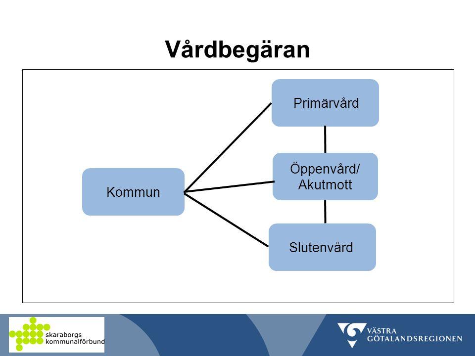 Vårdbegäran Öppenvård/ Akutmott Kommun Slutenvård Primärvård