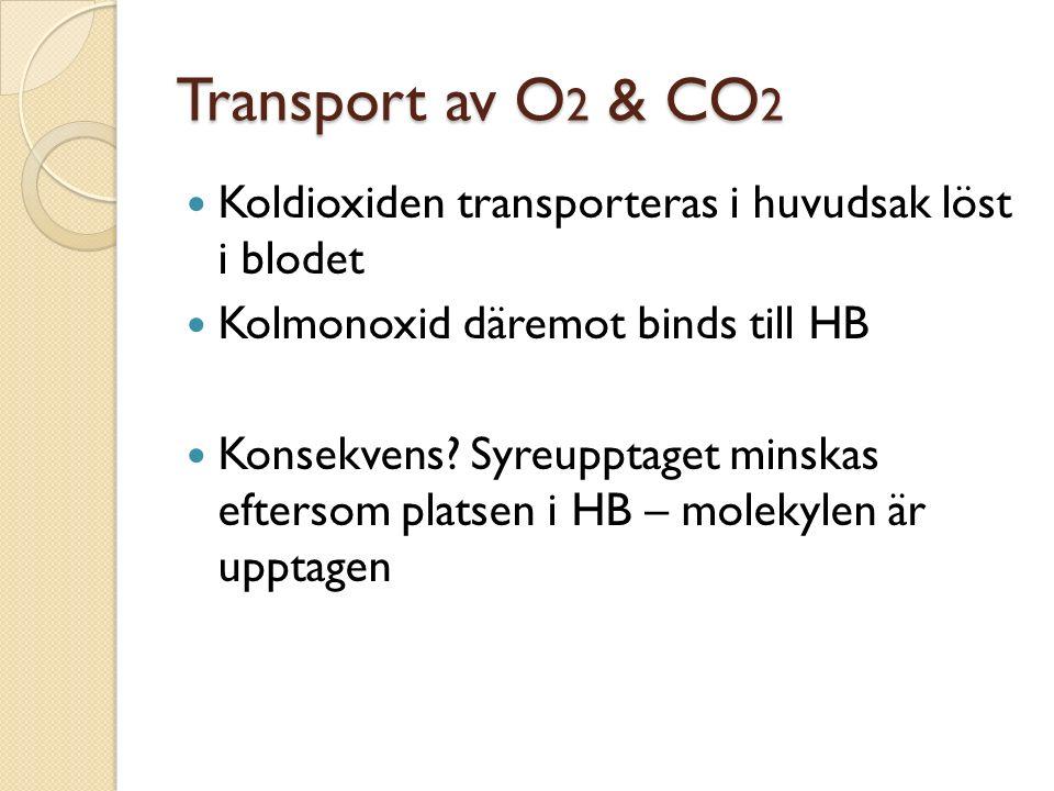 Transport av O 2 & CO 2 Koldioxiden transporteras i huvudsak löst i blodet Kolmonoxid däremot binds till HB Konsekvens? Syreupptaget minskas eftersom