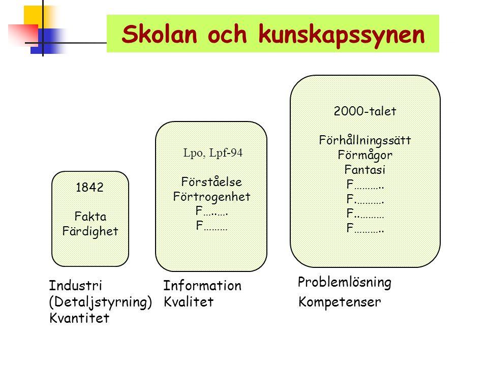 Skolan och kunskapssynen 1842 Fakta Färdighet Lpo, Lpf-94 Förståelse Förtrogenhet F…..…. F……… 2000-talet Förhållningssätt Förmågor Fantasi F……….. F.……