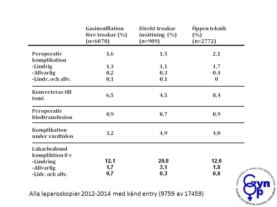 Alla laparoskopier 2012-2014 med känd entry (9759 av 17459)