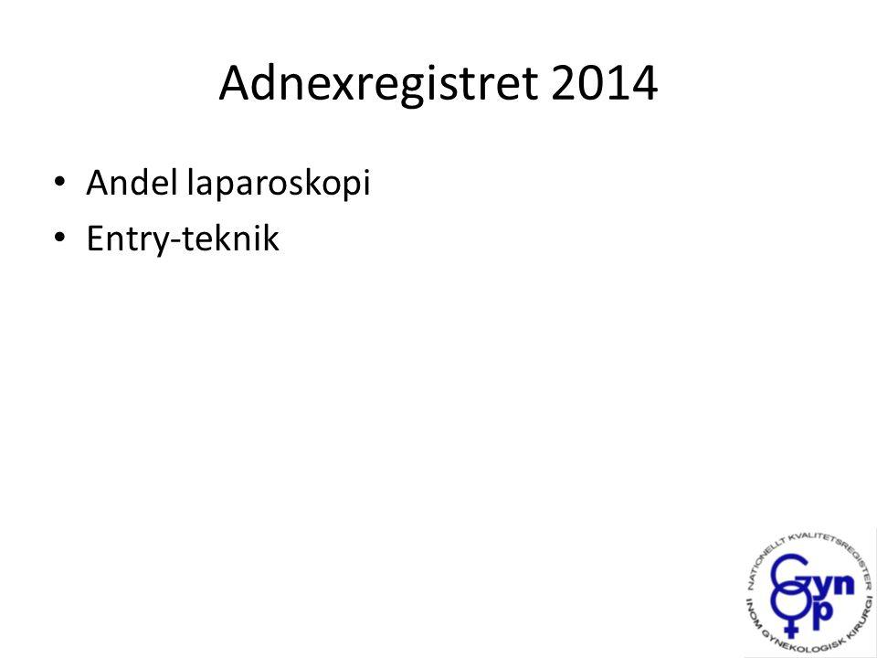 Adnexregistret 2014 Andel laparoskopi Entry-teknik