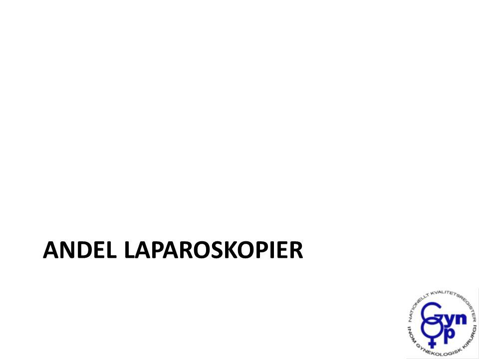 Andel laparoskopi Stadigt ökande frekvens Stora hoppet beroende på inklusion av nya kliniker Senaste tre åren inga nytillkomna