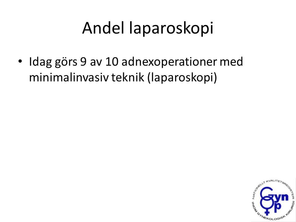 Idag görs 9 av 10 adnexoperationer med minimalinvasiv teknik (laparoskopi)