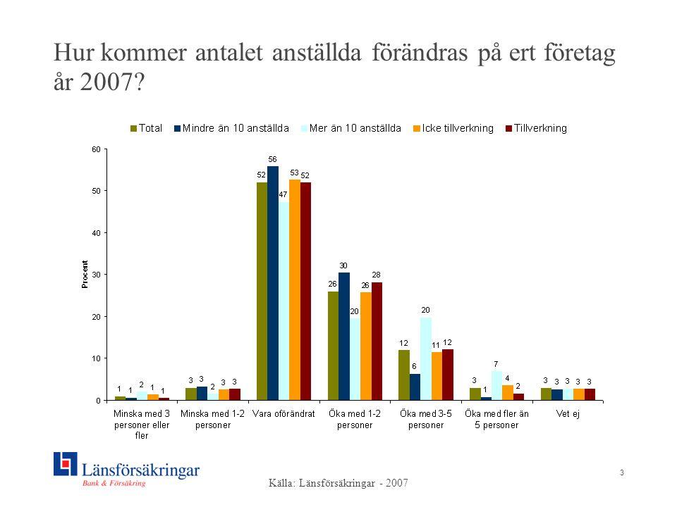 3 Hur kommer antalet anställda förändras på ert företag år 2007? Källa: Länsförsäkringar - 2007