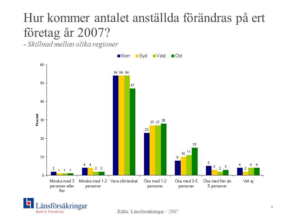 4 Hur kommer antalet anställda förändras på ert företag år 2007? - Skillnad mellan olika regioner Källa: Länsförsäkringar - 2007