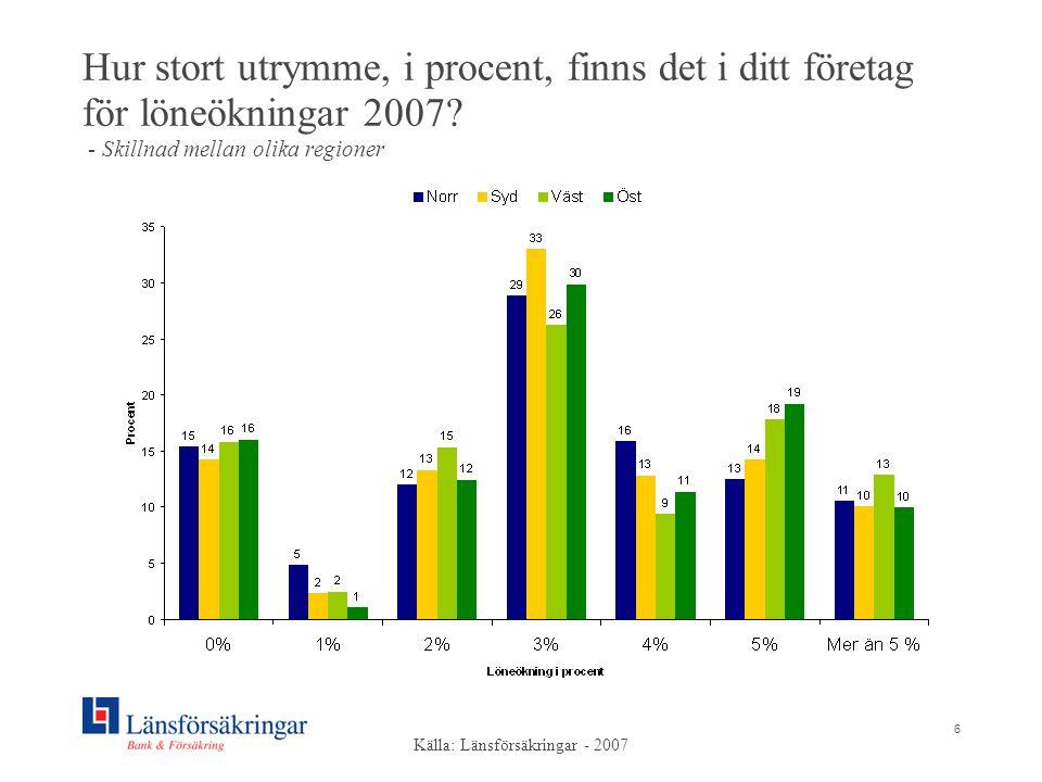 6 Hur stort utrymme, i procent, finns det i ditt företag för löneökningar 2007? - Skillnad mellan olika regioner Källa: Länsförsäkringar - 2007