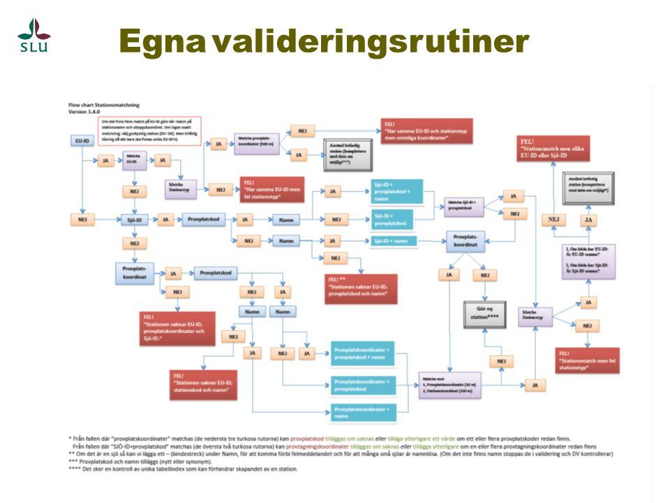 Stort behov av gemensamma stödsystem Nationellt stationsregister (på gång?) Nationellt ämnesregister (på gång?) DynTaxa Nationellt register över sjöar och vattendrag (SVAR2.0)