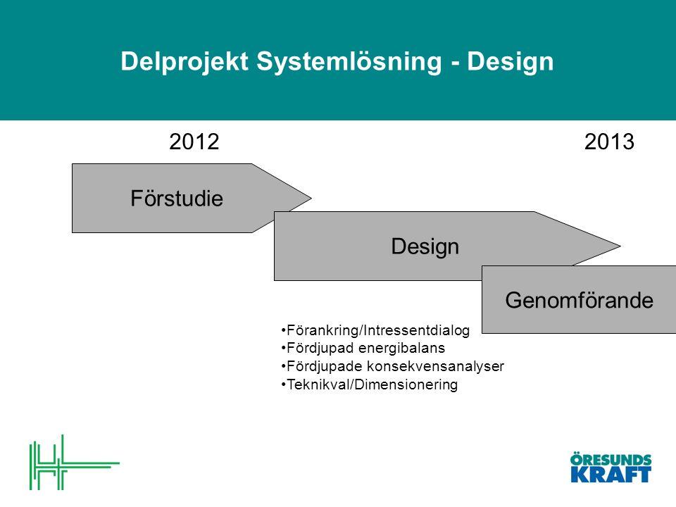 Delprojekt Systemlösning - Design Förstudie Design 2012 Förankring/Intressentdialog Fördjupad energibalans Fördjupade konsekvensanalyser Teknikval/Dimensionering 2013 Genomförande