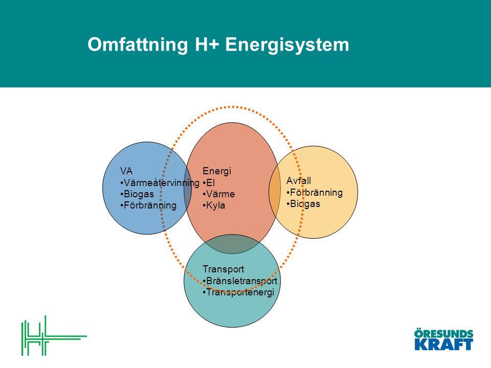 Omfattning H+ Energisystem Energi El Värme Kyla Transport Bränsletransport Transportenergi Avfall Förbränning Biogas VA Värmeåtervinning Biogas Förbränning