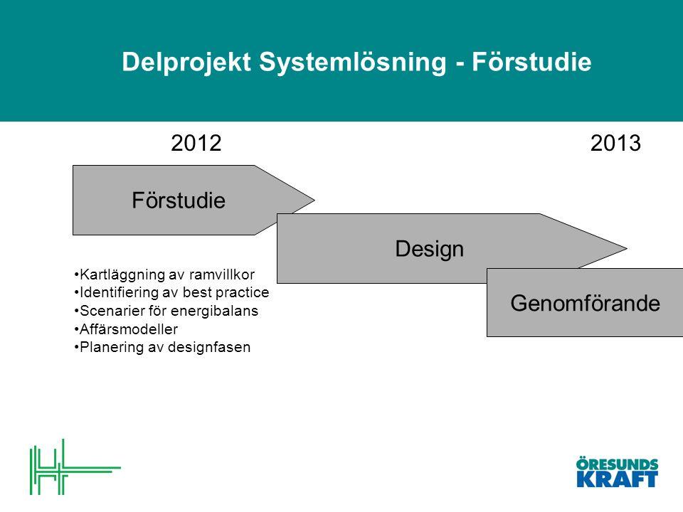Delprojekt Systemlösning - Förstudie Förstudie Design Kartläggning av ramvillkor Identifiering av best practice Scenarier för energibalans Affärsmodeller Planering av designfasen 2013 Genomförande 2012