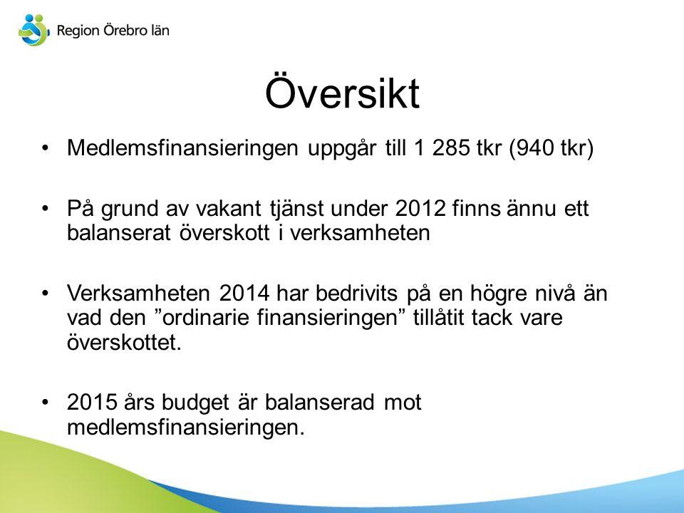 Översikt Medlemsfinansieringen uppgår till 1 285 tkr (940 tkr) På grund av vakant tjänst under 2012 finns ännu ett balanserat överskott i verksamheten Verksamheten 2014 har bedrivits på en högre nivå än vad den ordinarie finansieringen tillåtit tack vare överskottet.