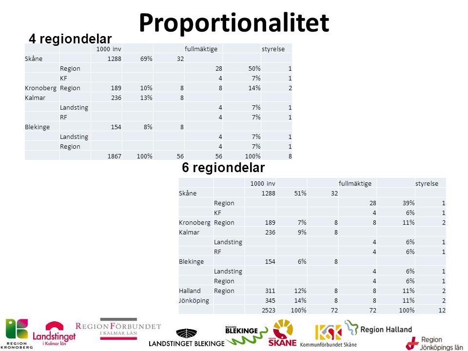 1000 invfullmäktigestyrelse Skåne 128869%32 Region2850%1 KF47%1 KronobergRegion18910%8814%2 Kalmar 23613%8 Landsting47%1 RF47%1 Blekinge 1548%8 Landst