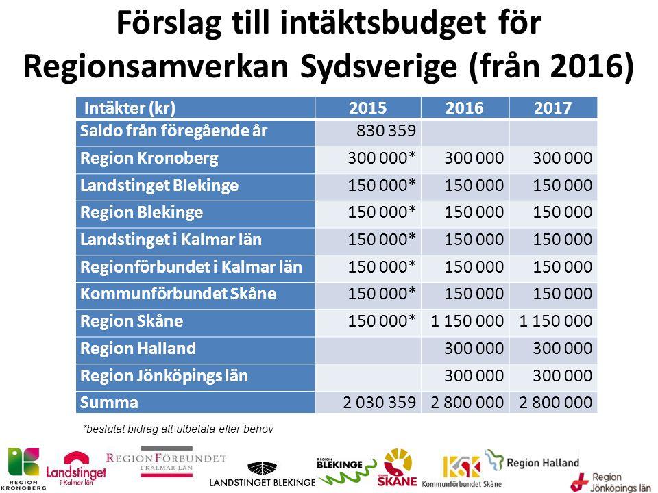 Förslag till intäktsbudget för Regionsamverkan Sydsverige (från 2016) Intäkter (kr)201520162017 Saldo från föregående år830 359 Region Kronoberg300 00