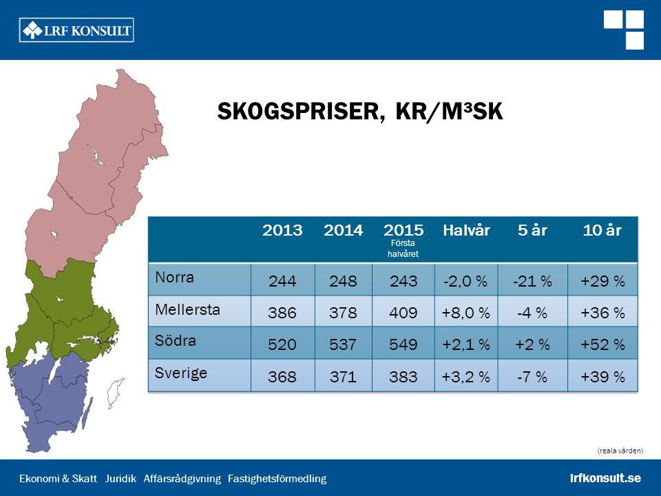 Ekonomi & Skatt Juridik Affärsrådgivning Fastighetsförmedling lrfkonsult.se SKOGSPRISER HALVÅR 2015 (reala värden) Kr/m³sk