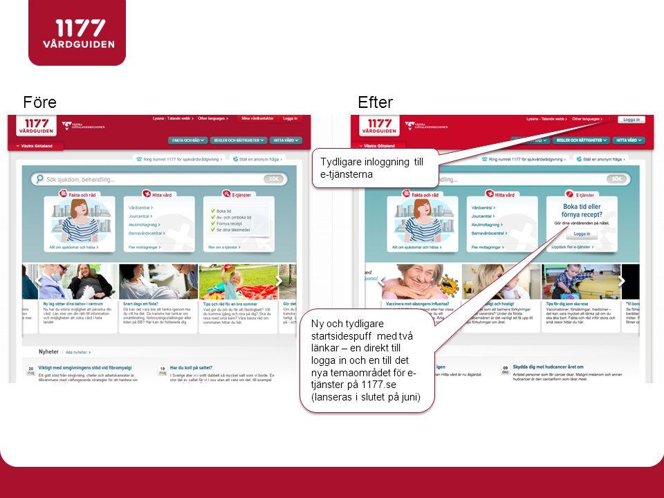 FöreEfter Tydligare inloggning till e-tjänsterna Ny och tydligare startsidespuff med två länkar – en direkt till logga in och en till det nya temaområdet för e- tjänster på 1177.se (lanseras i slutet på juni)