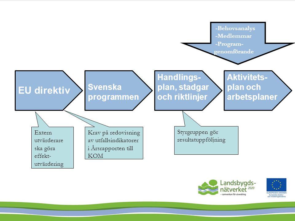 Assembly -Godkänna den övergripande strategin för ENRD och -samordning av de tre nätverken -Leds av KOM -6 svenska representanter Steering Group Operativ samordning, planering och uppföljning Permanenta sub-grupper 2015-2020 LLU, innovation, utvärdering.