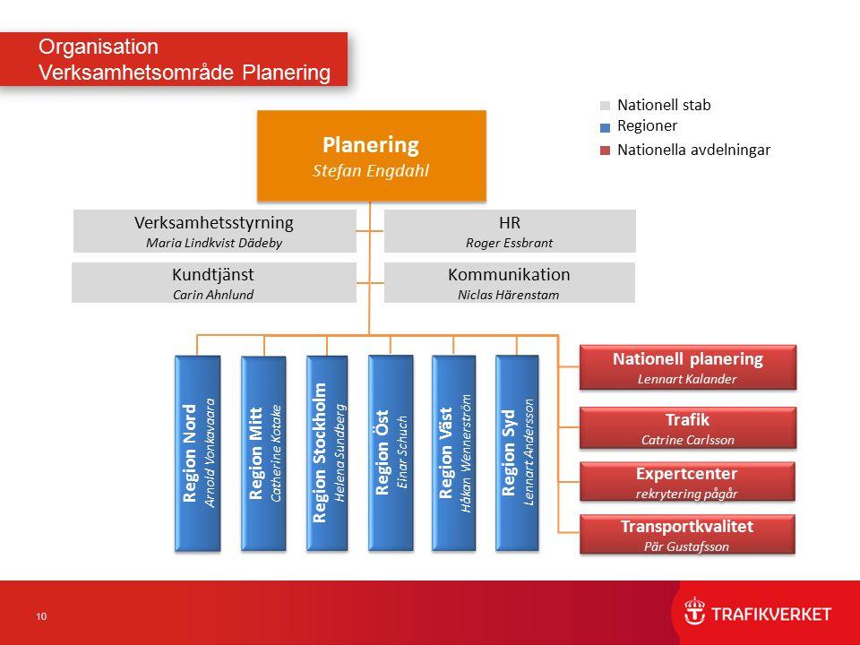 10 Organisation Verksamhetsområde Planering Planering Stefan Engdahl Planering Stefan Engdahl Nationell planering Lennart Kalander Nationell planering