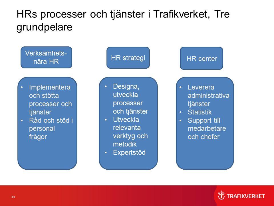 14 HRs processer och tjänster i Trafikverket, Tre grundpelare Designa, utveckla processer och tjänster Utveckla relevanta verktyg och metodik Expertst