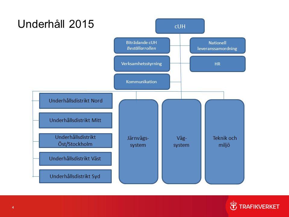 4 Underhåll 2015 cUH Järnvägs- system Väg- system Nationell leveranssamordning Teknik och miljö Biträdande cUH Beställarrollen Verksamhetsstyrning Kom