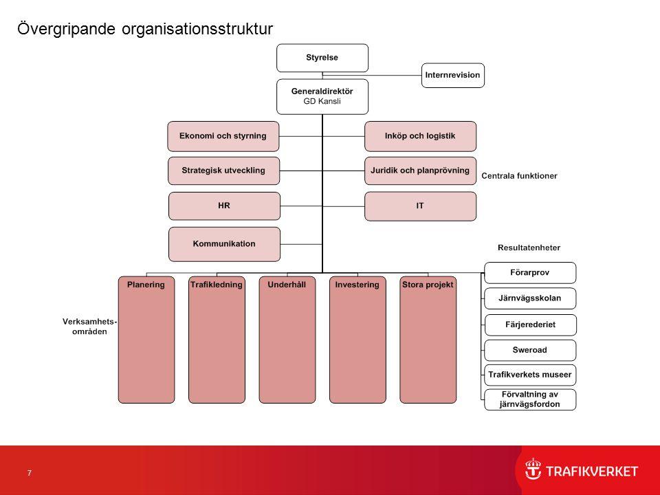 7 Övergripande organisationsstruktur